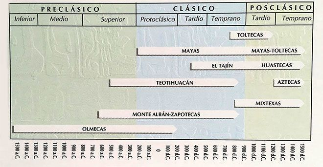 culturas mexico antiguo